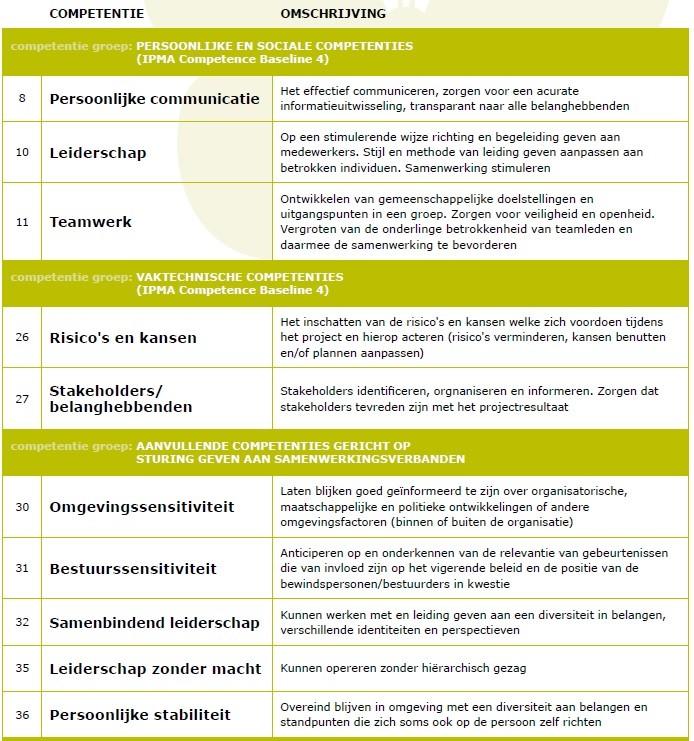 Schema competenties en omschrijving van integraal projectleider